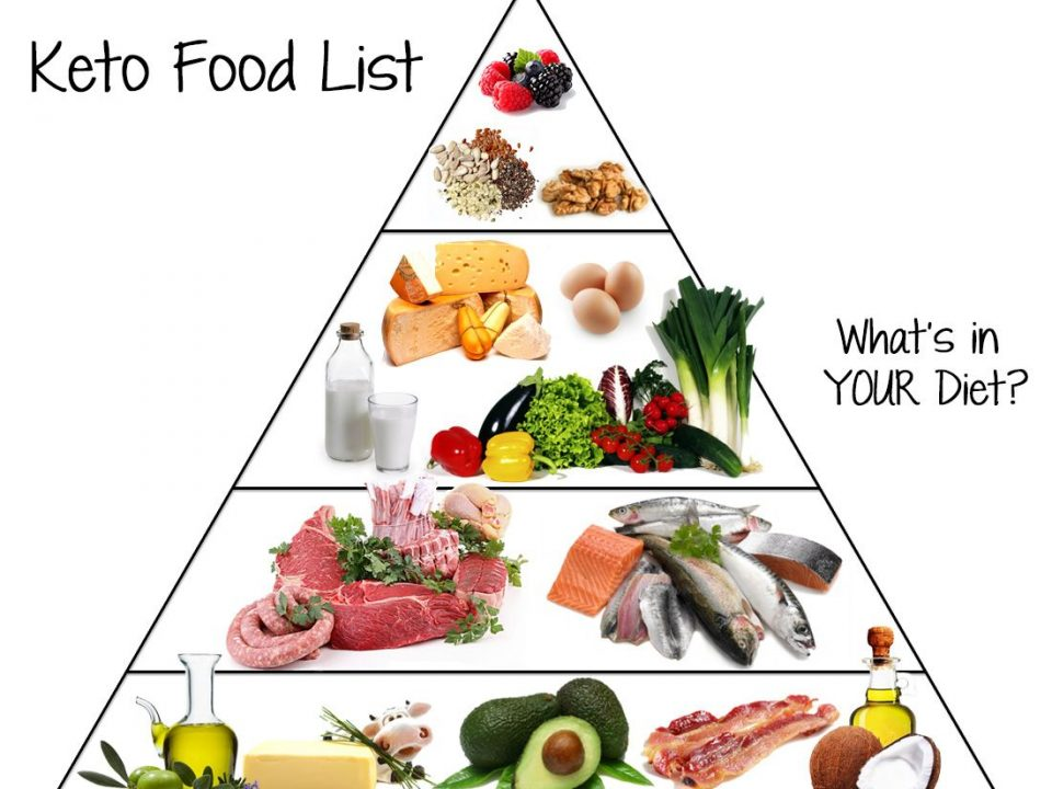Keto-Food-Pyramid2-compressor-960x720 The Ketogenic Diet Weight Loss Tips  ketones ketogenic Keto Diet